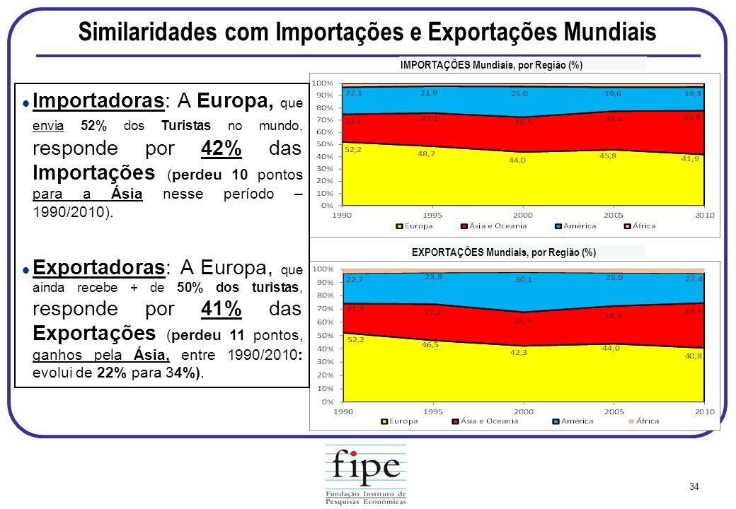 Similaridades com Importações e Exportações Mundiais