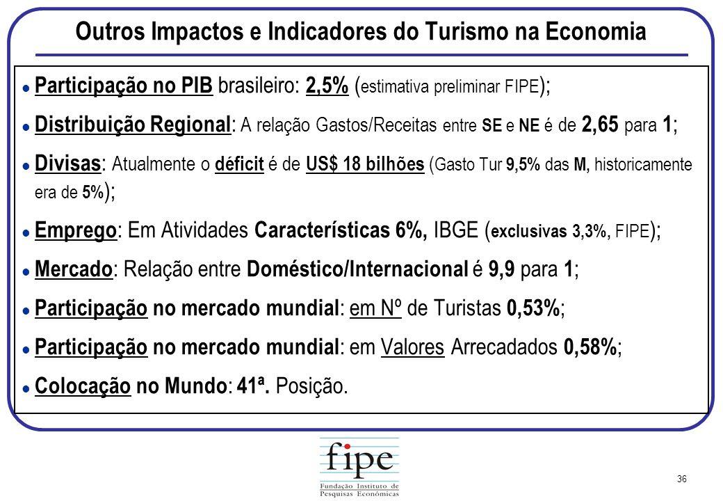 Outros Impactos e Indicadores do Turismo na Economia
