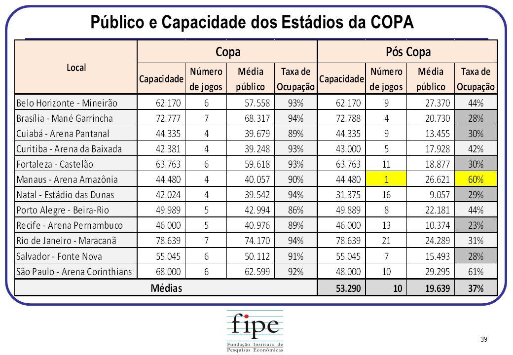 Público e Capacidade dos Estádios da COPA