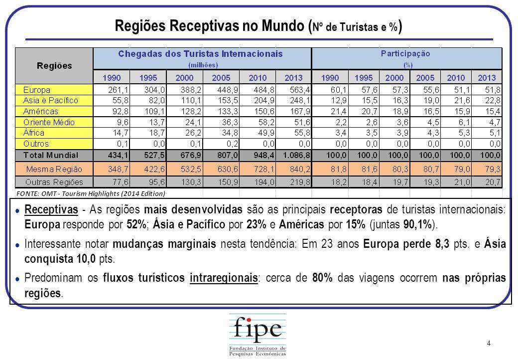 Regiões Receptivas no Mundo (Nº de Turistas e %)