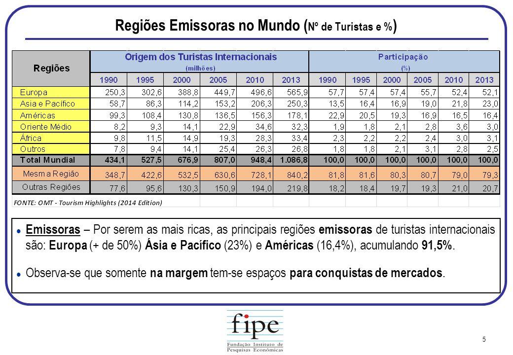 Regiões Emissoras no Mundo (Nº de Turistas e %)