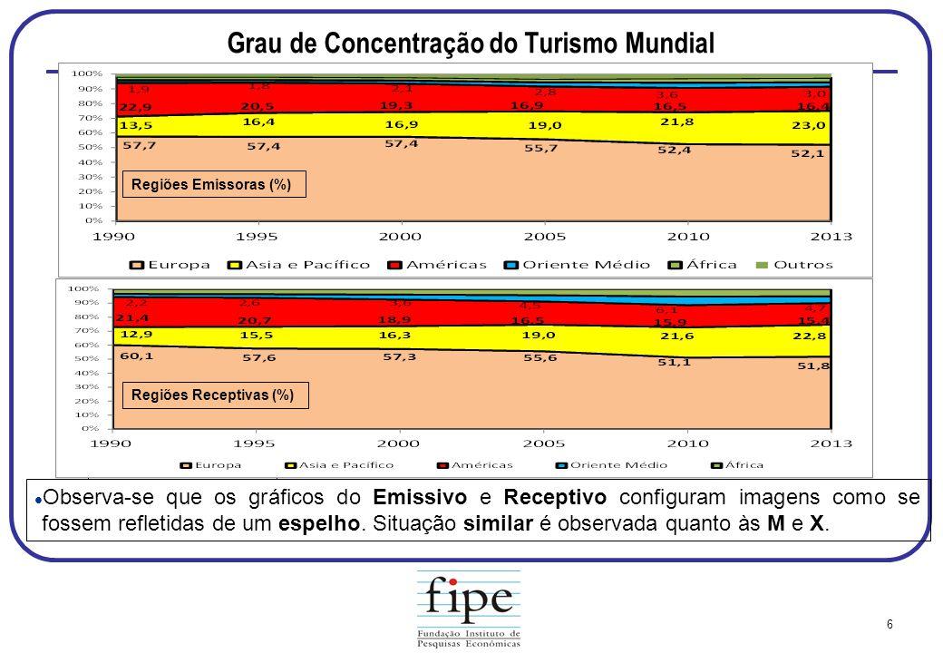Grau de Concentração do Turismo Mundial