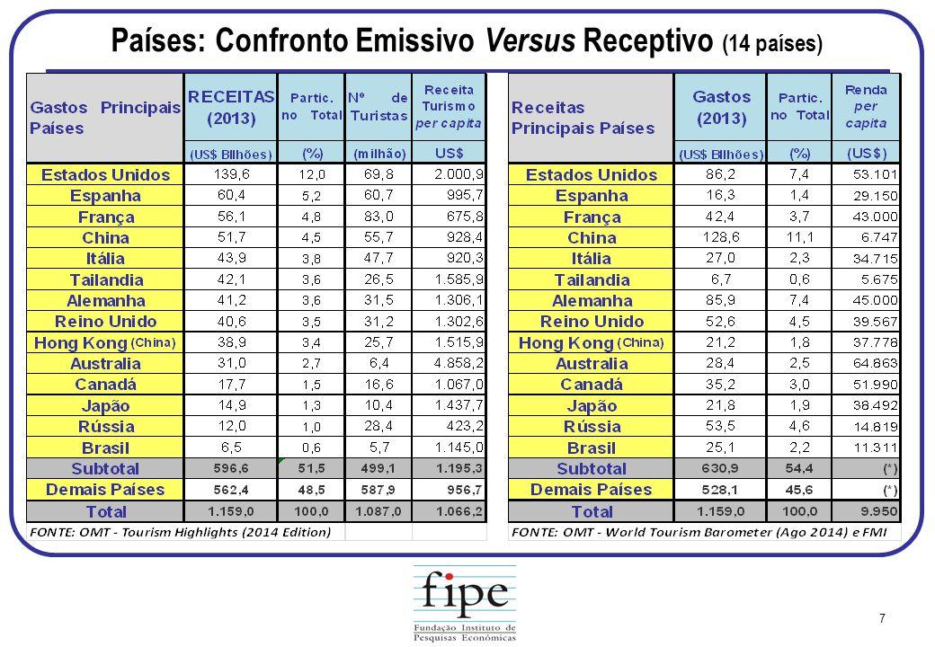 Países: Confronto Emissivo Versus Receptivo (14 países)