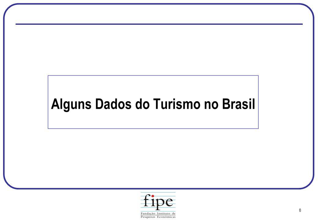 Alguns Dados do Turismo no Brasil