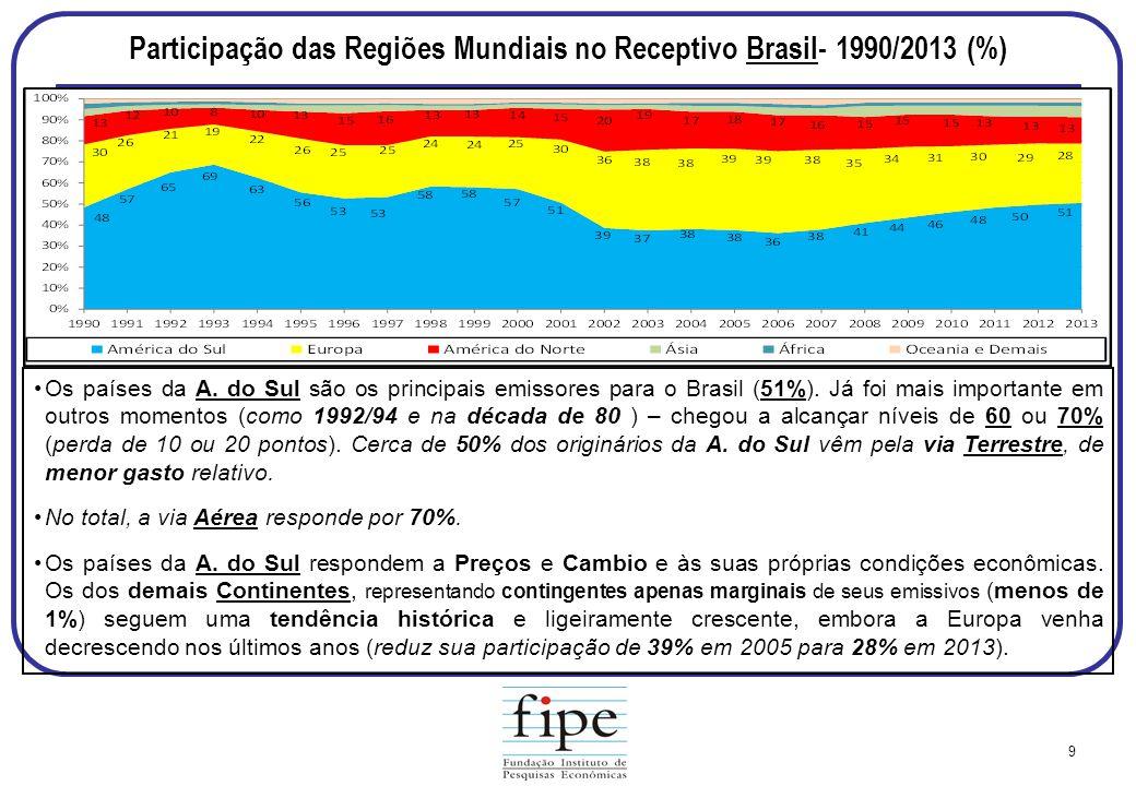 Participação das Regiões Mundiais no Receptivo Brasil- 1990/2013 (%)