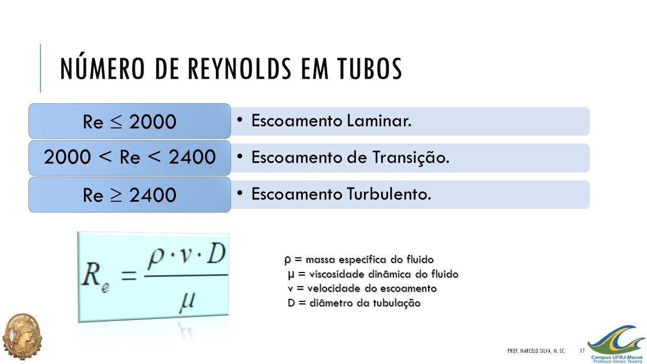 Número de Reynolds em tubos