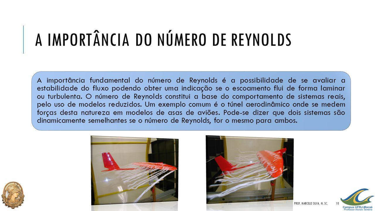 A Importância do Número de Reynolds