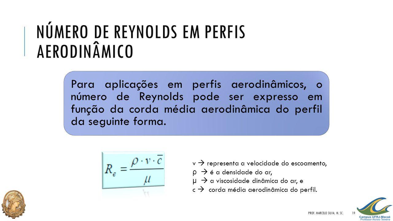 Número de Reynolds em Perfis Aerodinâmico