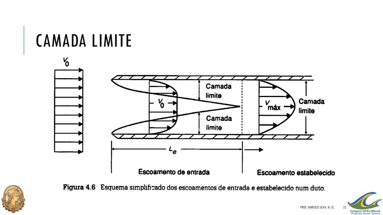 Camada limite Prof. Marcelo Silva, M. Sc.