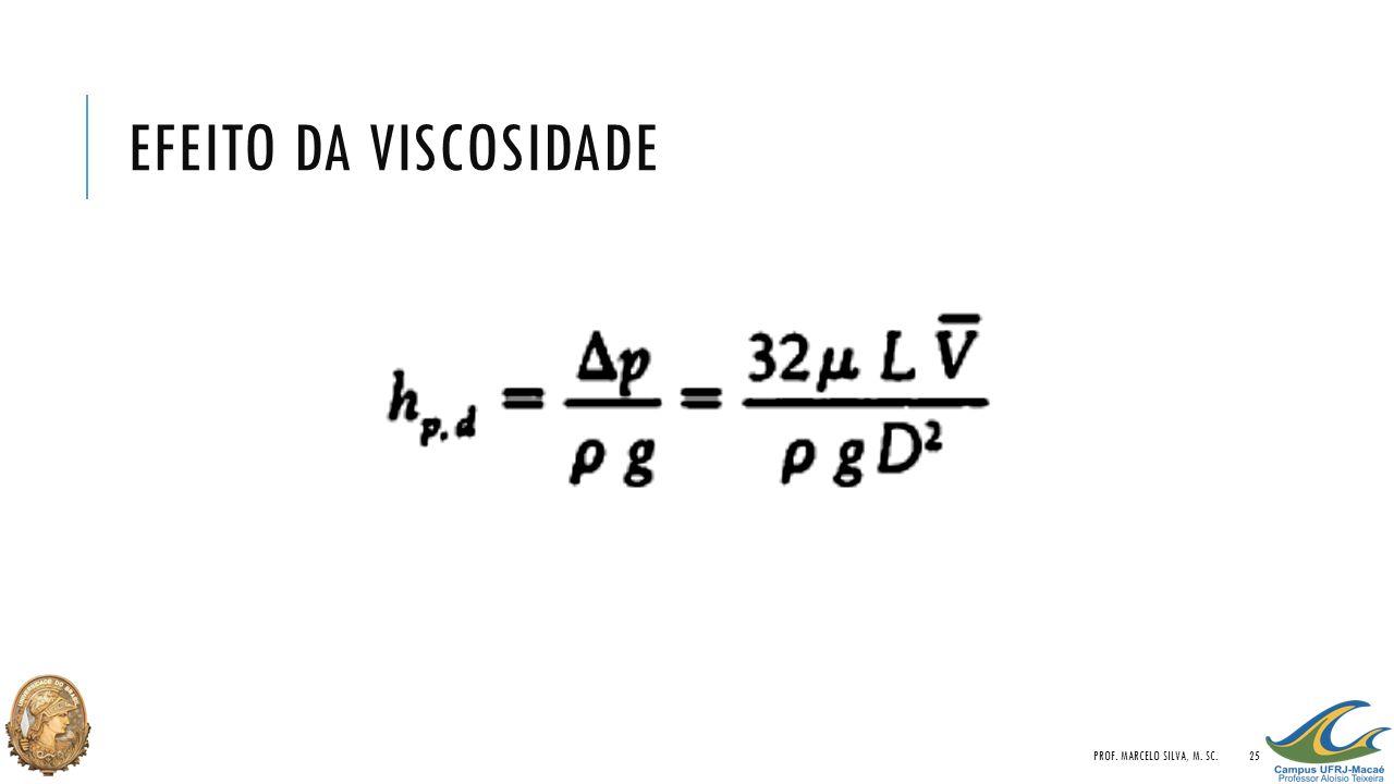 Efeito da viscosidade Prof. Marcelo Silva, M. Sc.