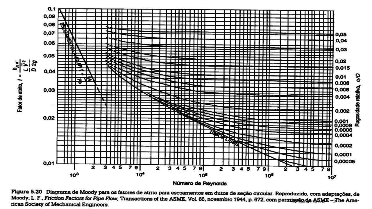 Diagrama de MOOdy Prof. Marcelo Silva, M. Sc.