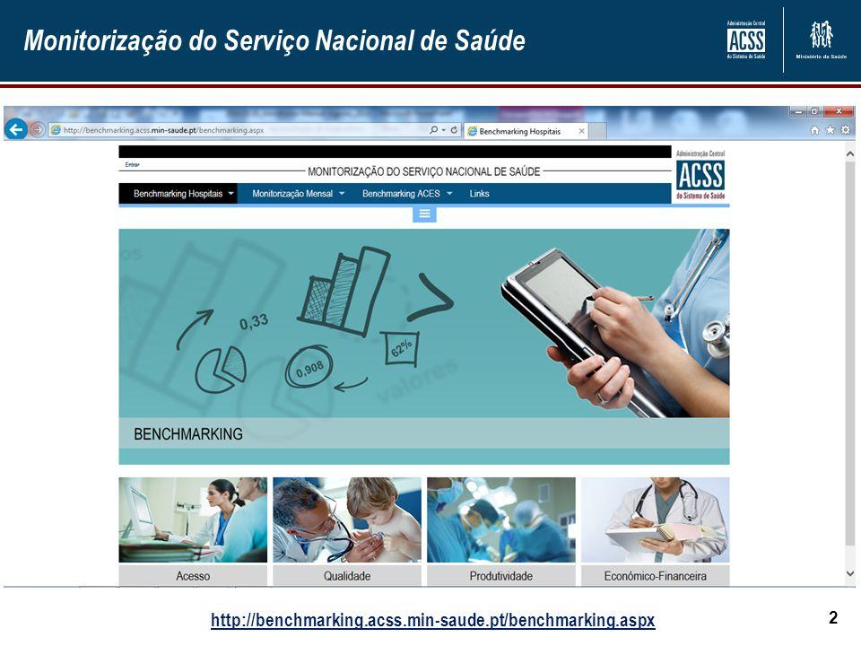 Monitorização do Serviço Nacional de Saúde