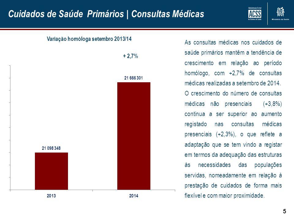 Cuidados de Saúde Primários | Consultas Médicas