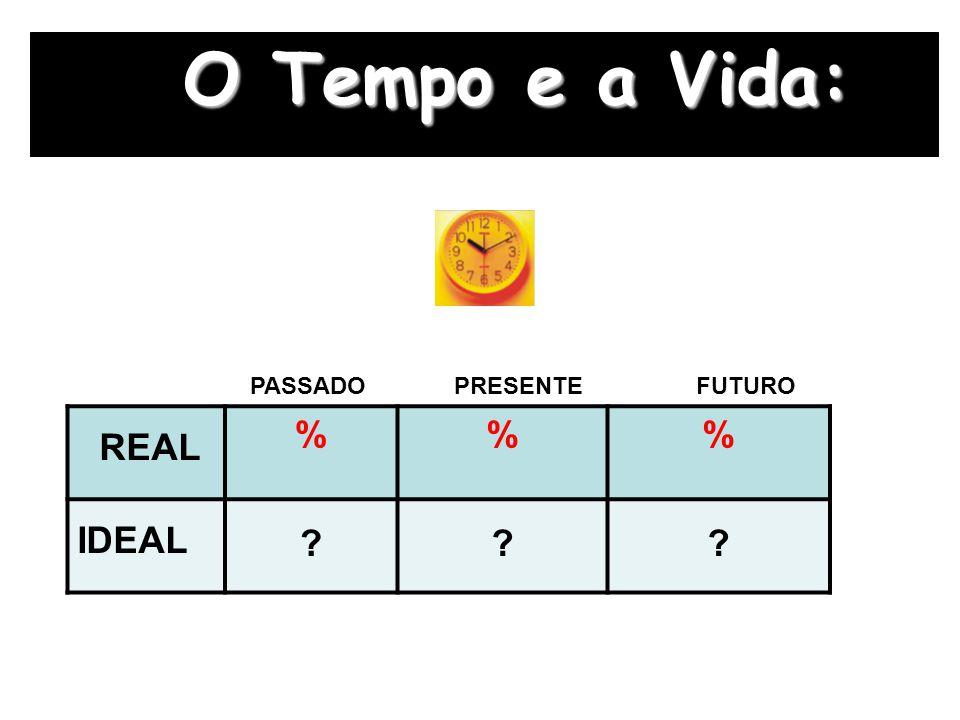 O Tempo e a Vida: PASSADO PRESENTE FUTURO REAL % IDEAL