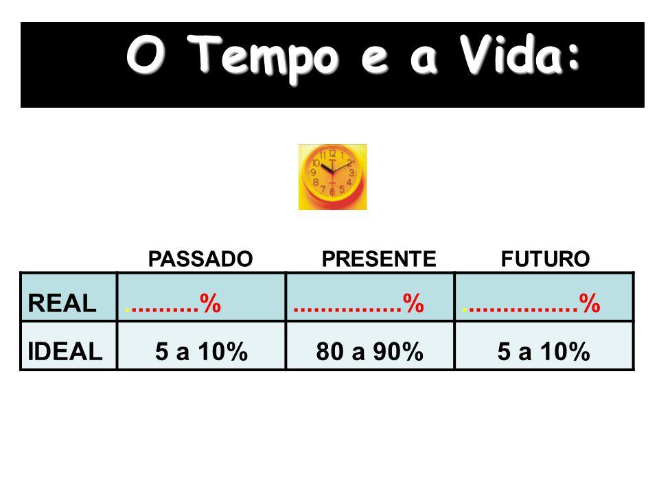 O Tempo e a Vida: PASSADO PRESENTE FUTURO. REAL. ...........% ................%