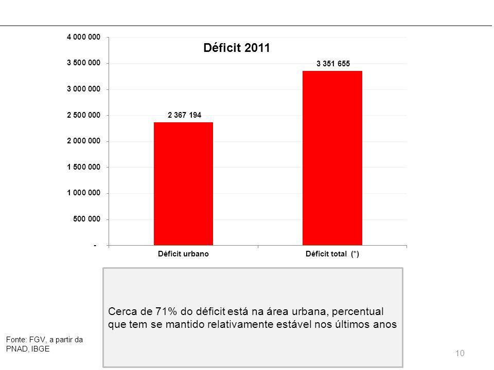 Déficit 2011 Cerca de 71% do déficit está na área urbana, percentual que tem se mantido relativamente estável nos últimos anos.