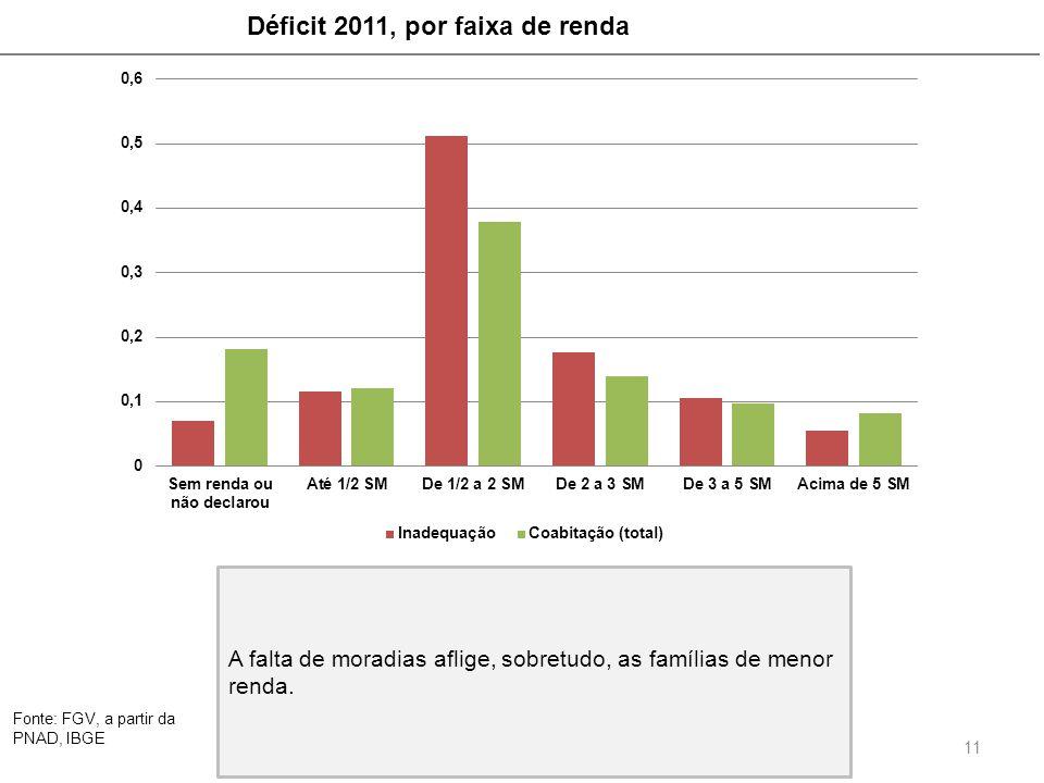 Déficit 2011, por faixa de renda