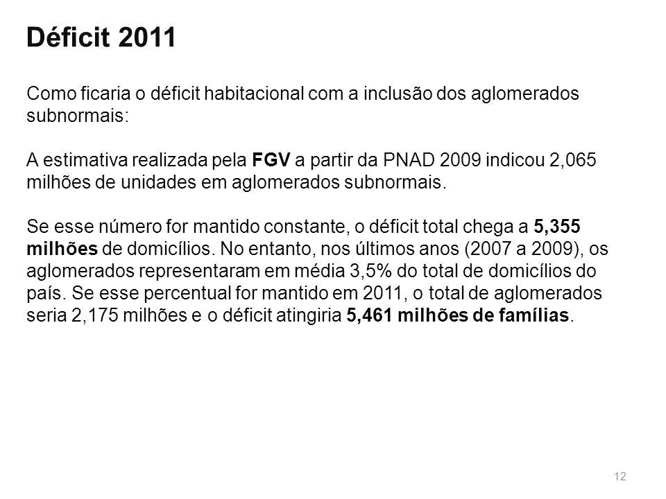 Déficit 2011 Como ficaria o déficit habitacional com a inclusão dos aglomerados subnormais: