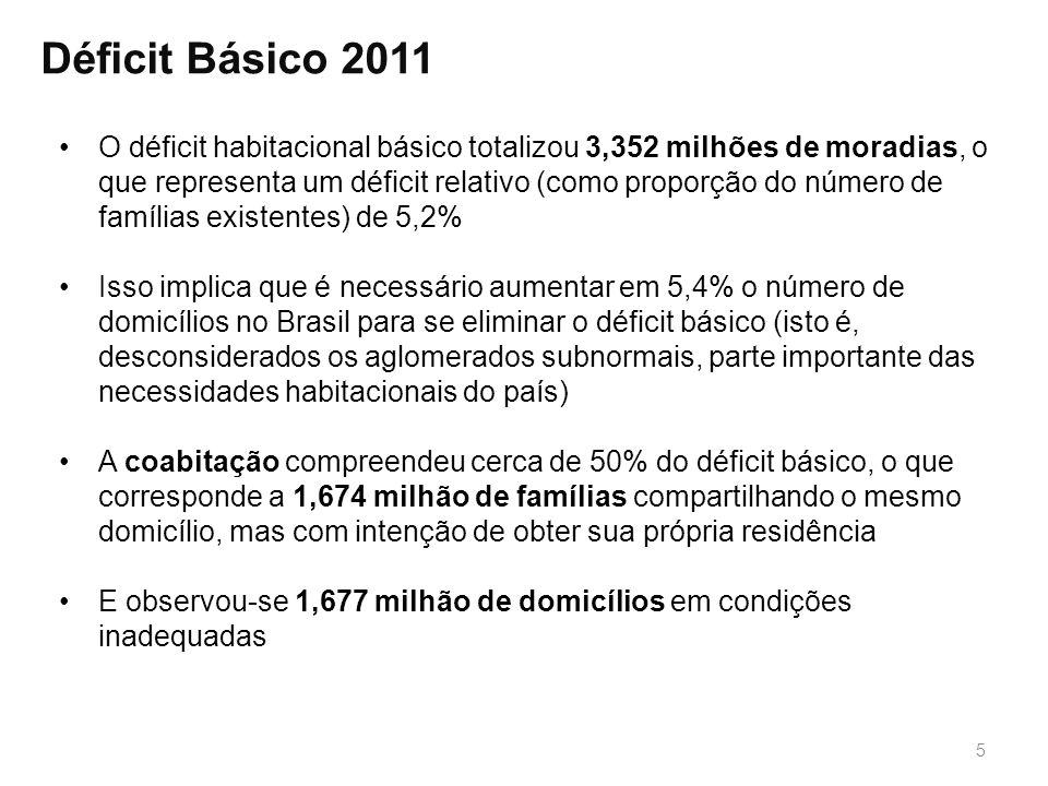 Déficit Básico 2011