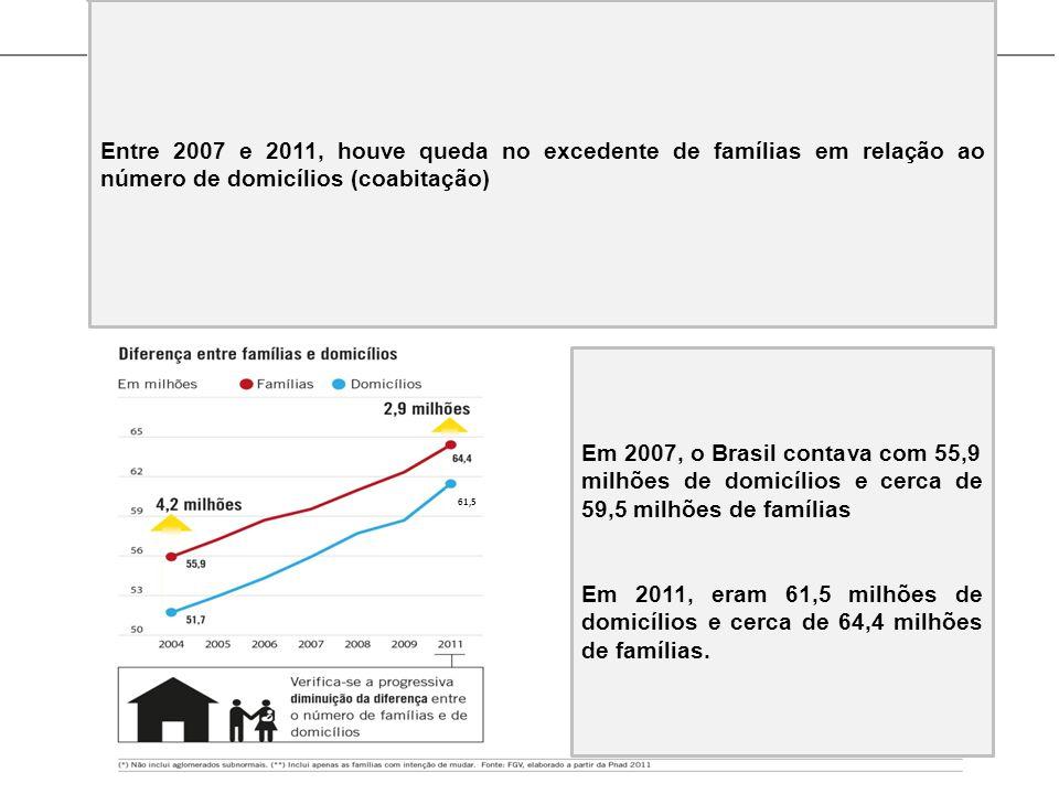 Entre 2007 e 2011, houve queda no excedente de famílias em relação ao número de domicílios (coabitação)
