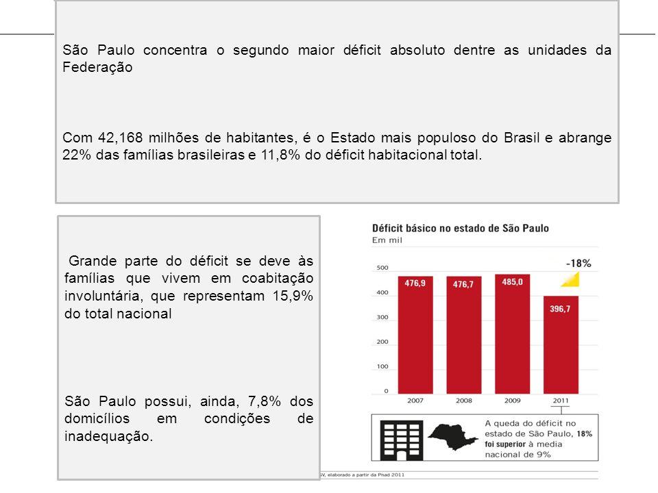 São Paulo concentra o segundo maior déficit absoluto dentre as unidades da Federação