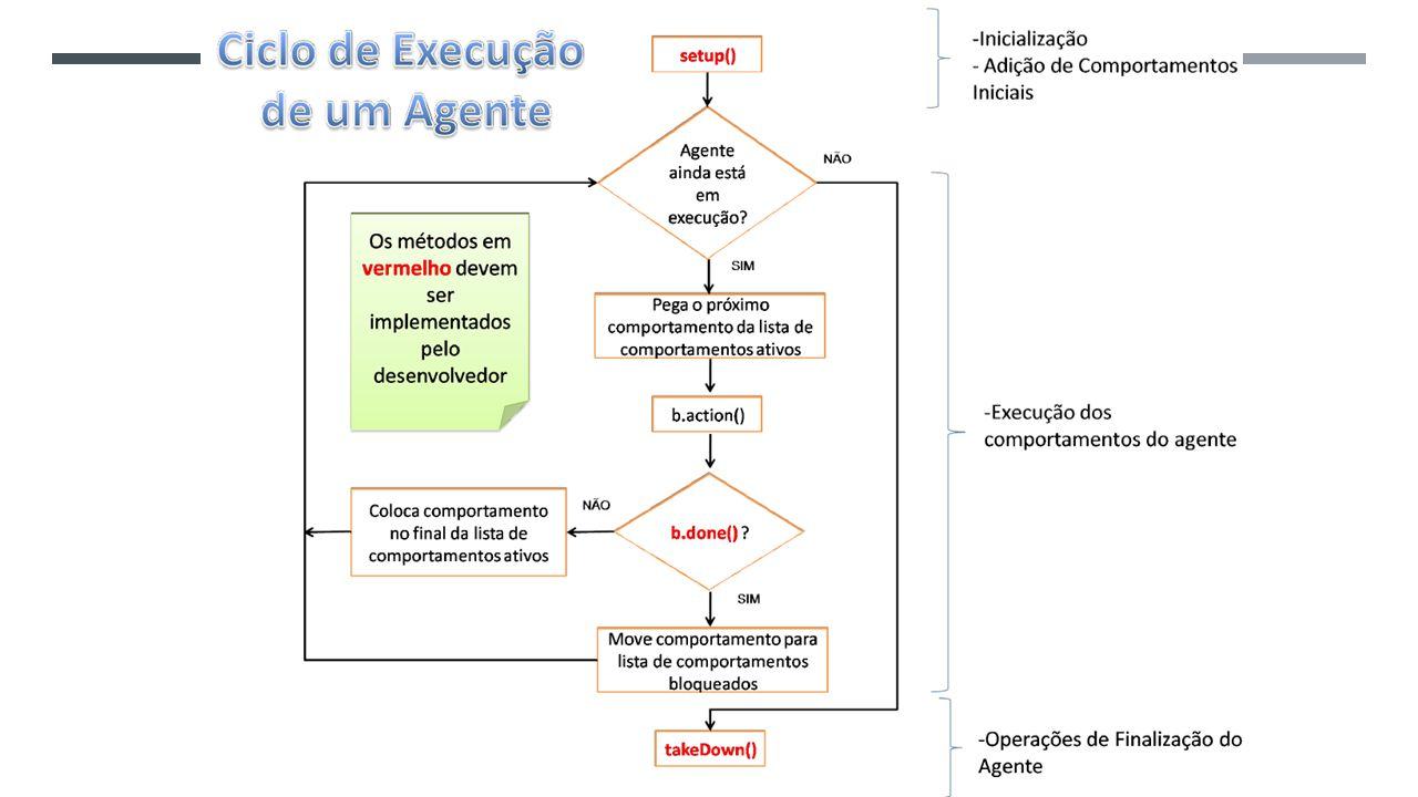 Ciclo de Execução de um Agente