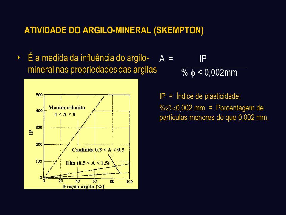 ATIVIDADE DO ARGILO-MINERAL (SKEMPTON)