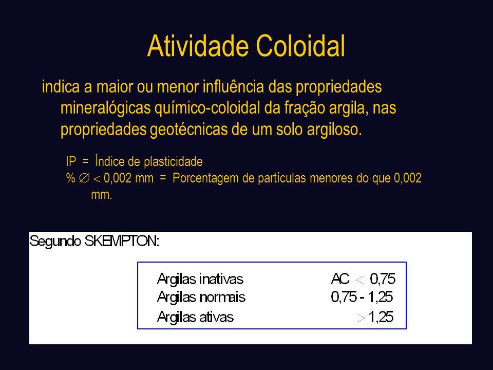 Atividade Coloidal