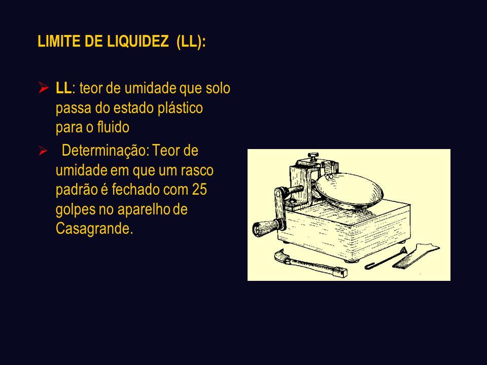 LIMITE DE LIQUIDEZ (LL):