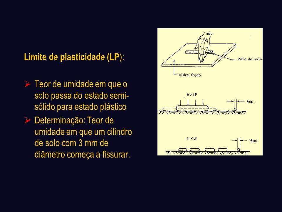Limite de plasticidade (LP):