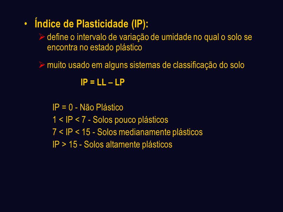 Índice de Plasticidade (IP):
