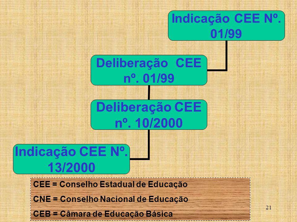 CEE = Conselho Estadual de Educação