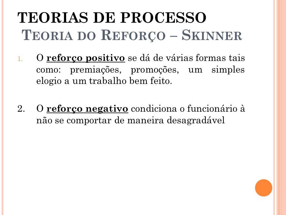 TEORIAS DE PROCESSO Teoria do Reforço – Skinner