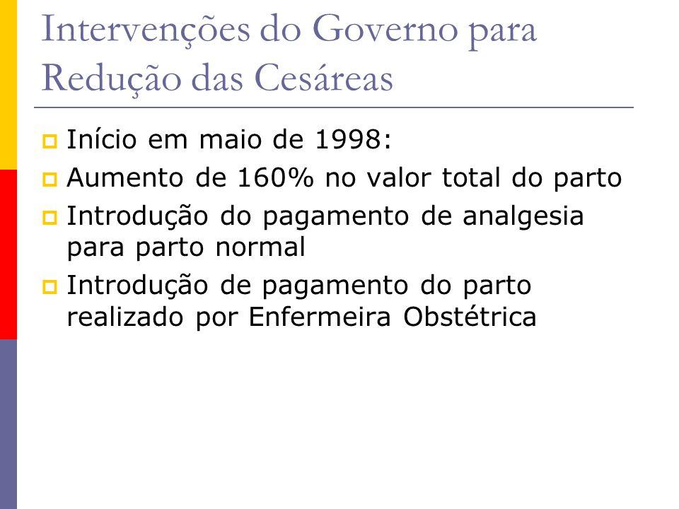 Intervenções do Governo para Redução das Cesáreas