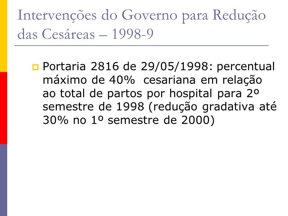 Intervenções do Governo para Redução das Cesáreas – 1998-9
