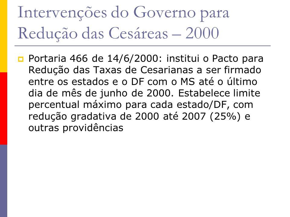 Intervenções do Governo para Redução das Cesáreas – 2000