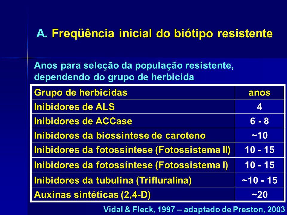 A. Freqüência inicial do biótipo resistente
