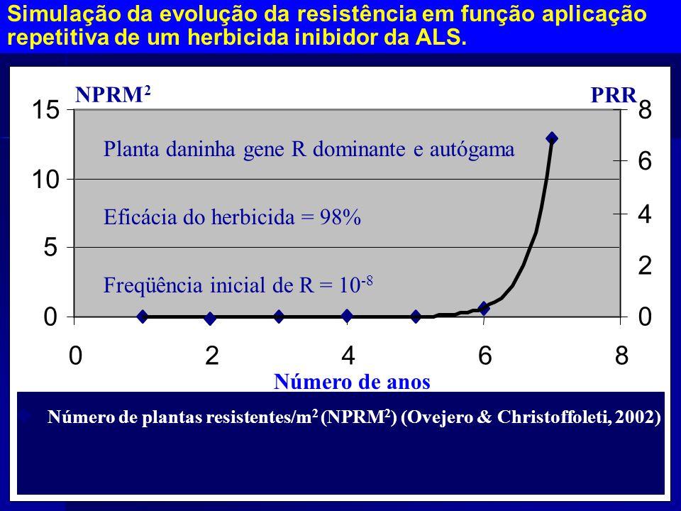 Simulação da evolução da resistência em função aplicação repetitiva de um herbicida inibidor da ALS.