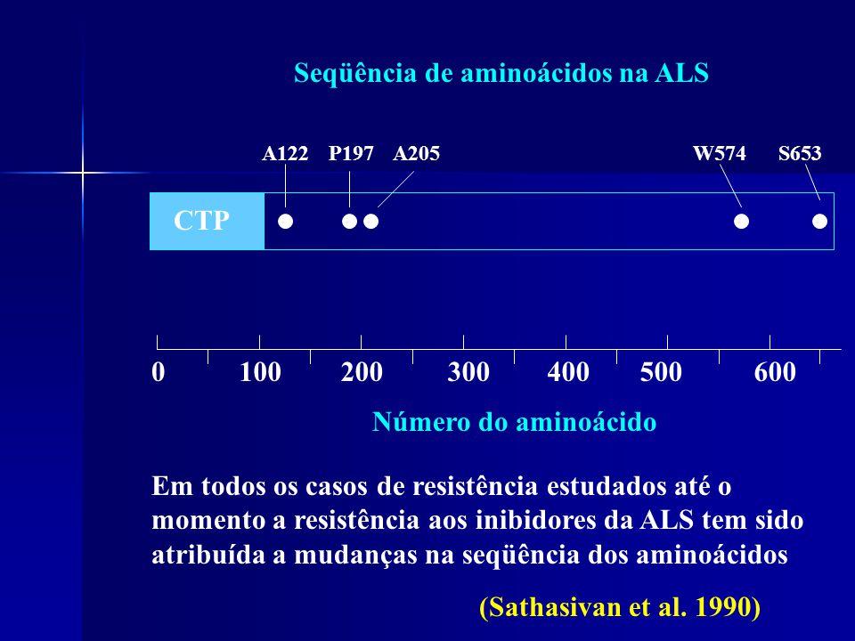 Seqüência de aminoácidos na ALS