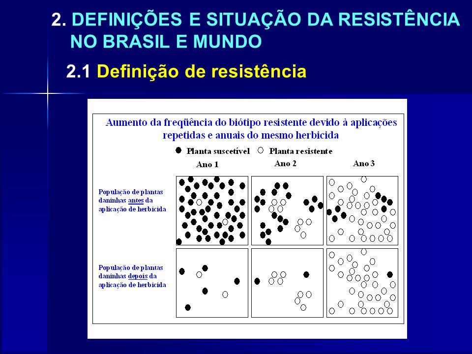 2. DEFINIÇÕES E SITUAÇÃO DA RESISTÊNCIA NO BRASIL E MUNDO