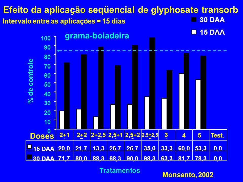 Efeito da aplicação seqüencial de glyphosate transorb