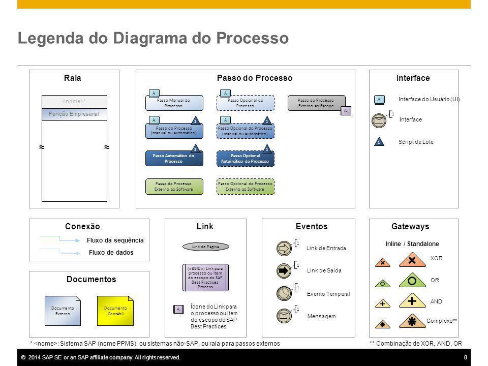 Legenda do Diagrama do Processo
