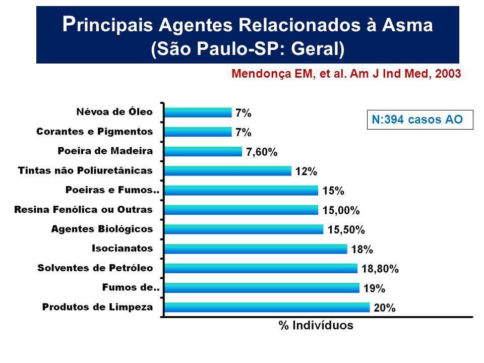 Principais Agentes Relacionados à Asma (São Paulo-SP: Geral)