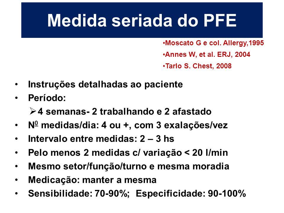 Medida seriada do PFE Instruções detalhadas ao paciente Período: