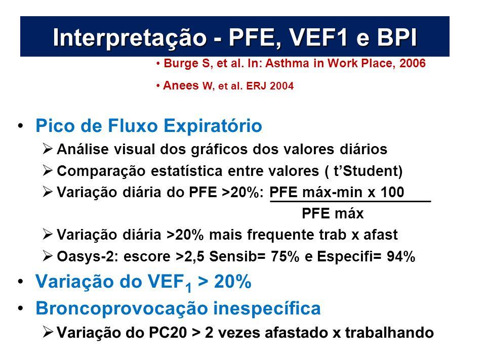 Interpretação - PFE, VEF1 e BPI
