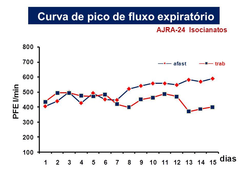 Curva de pico de fluxo expiratório