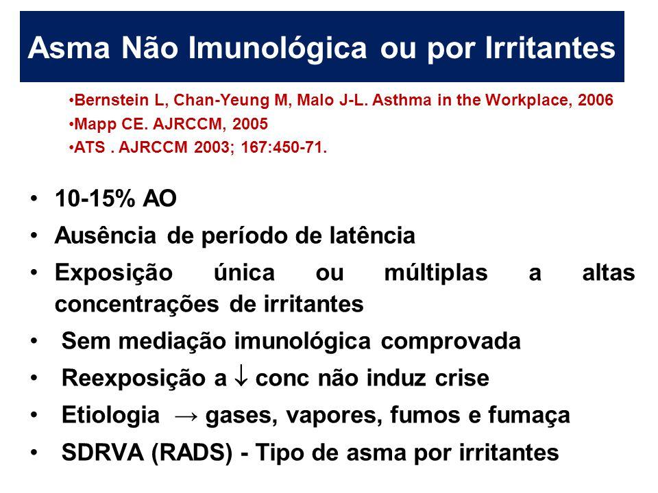 Asma Não Imunológica ou por Irritantes
