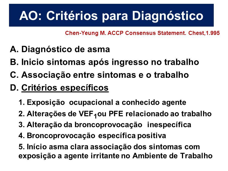 AO: Critérios para Diagnóstico