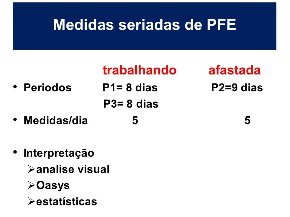 Medidas seriadas de PFE