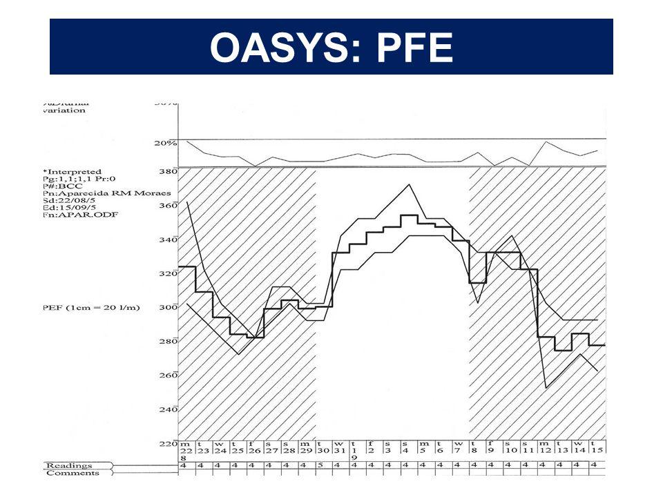 OASYS: PFE